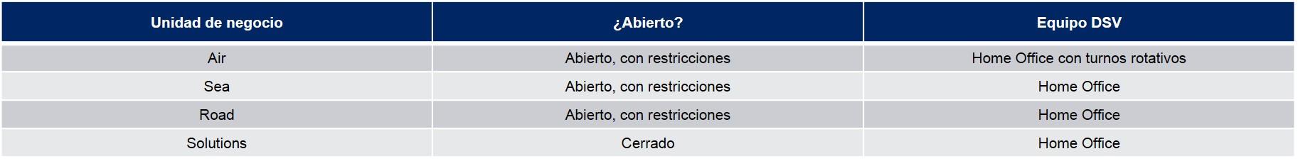 Tabla Operaciones Ecuador COVID-19 15/05/20