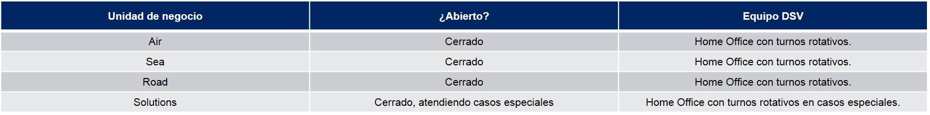 Tabla Operaciones Perú COVID-19 03-04-20