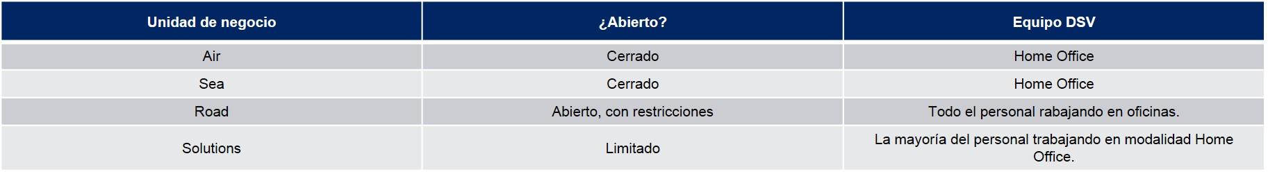 Tabla Operaciones República Dominicana COVID-19 03-04-20