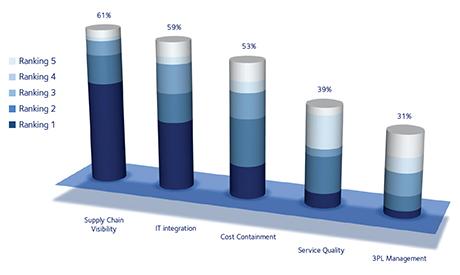 DSV-market-monitor-the-current-state-of-medical-device-logistics-fig1