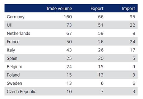 transport-trein-china-handel-tabel