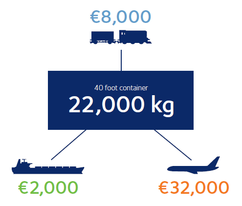 transport-trein-china-kostenoverzicht