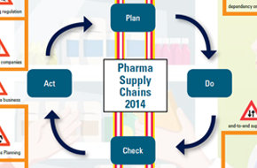 mind-map-pharma-supply-chains