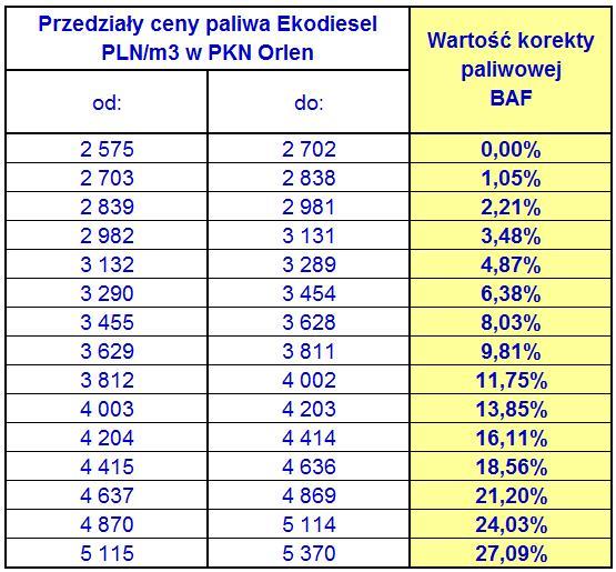 Tabela korekty paliwowej