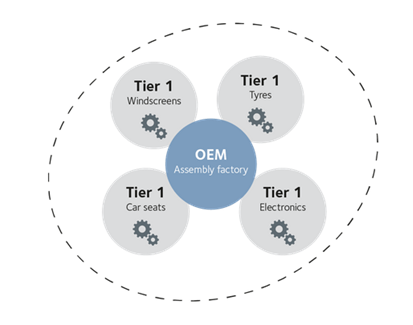 OEM by Tier 1 supplier