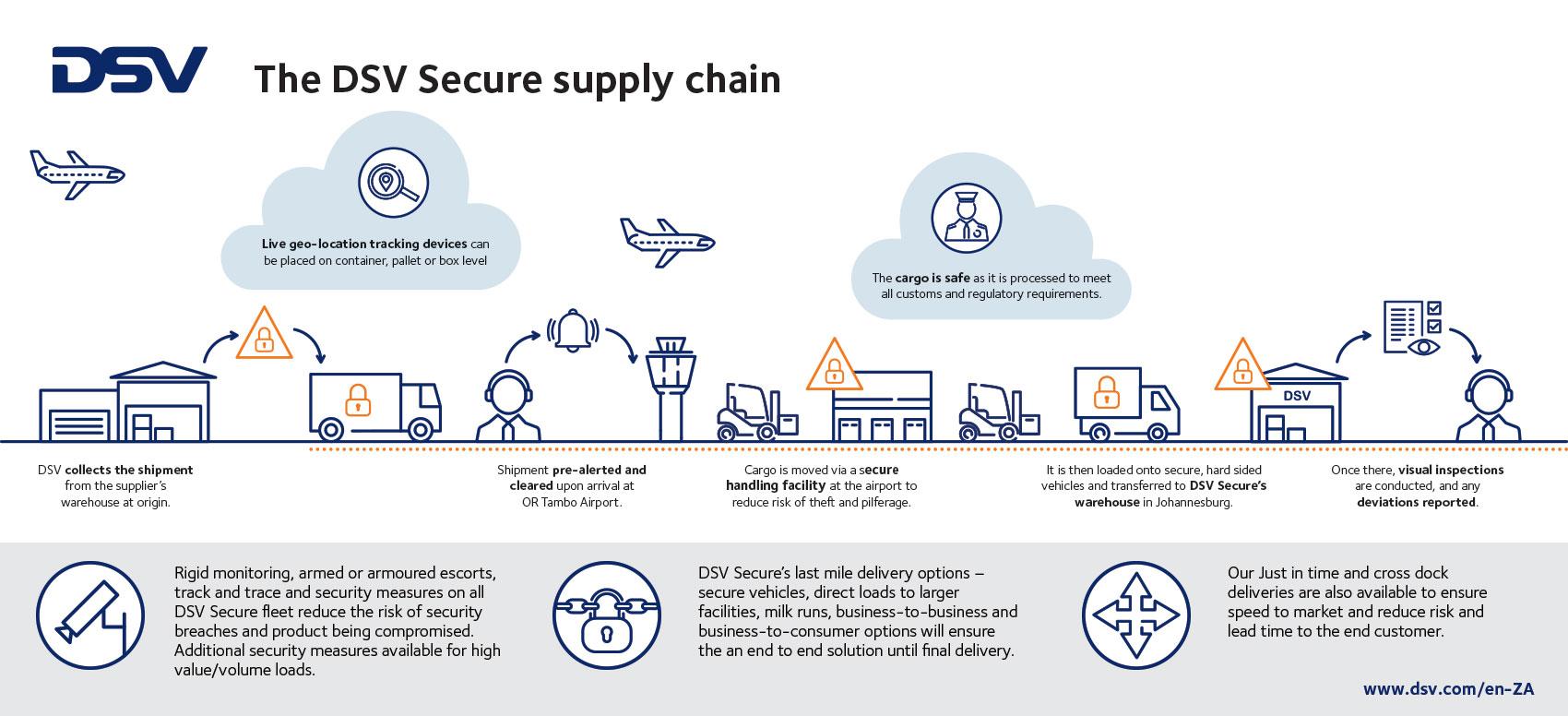 DSV Secure Supply chain process