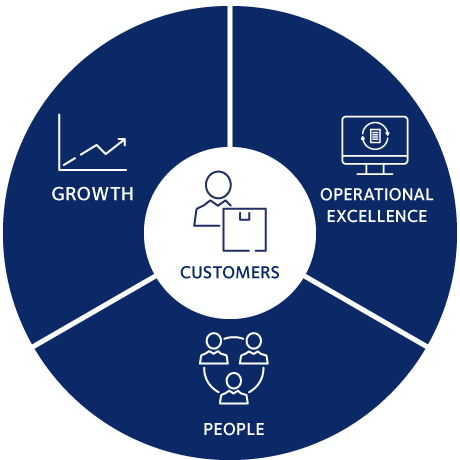 DSV vision and strategy