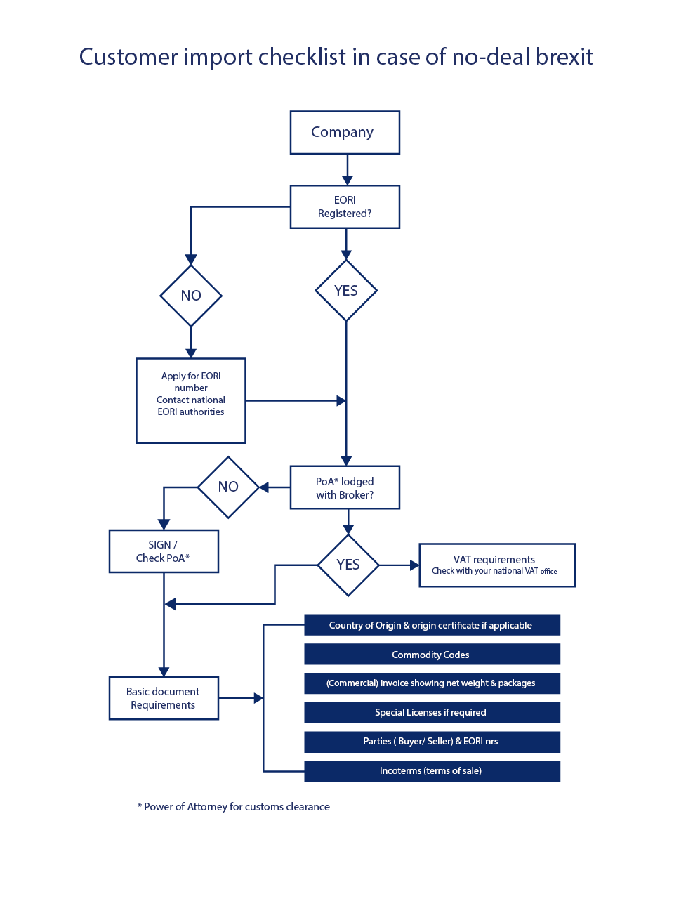 Brexit import guide workflow