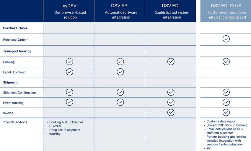 DSV connectivity overview