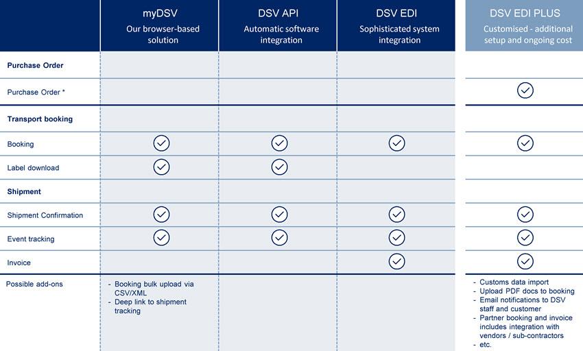 DSV connectivity overview