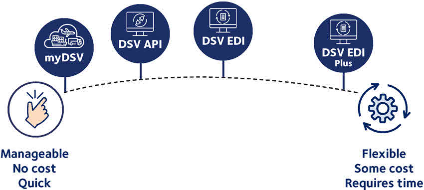 DSV connectivity solutions