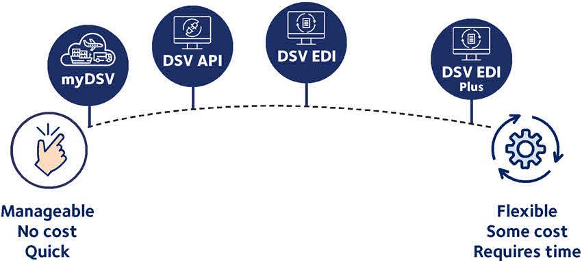 DSV connectivity solutions