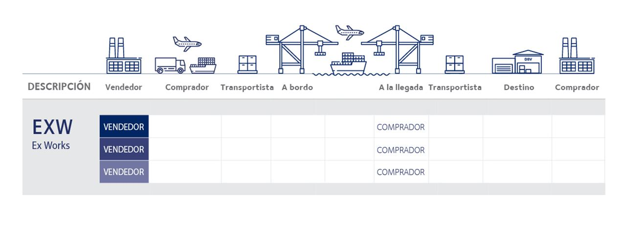 tipos incoterms 2020 EXW