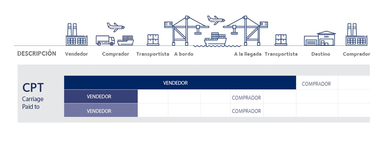 tipos incoterms 2020 CPT