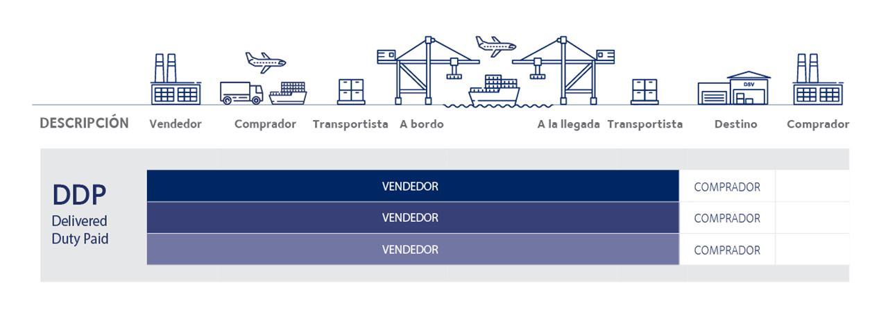 tipos incoterms 2020 DDP