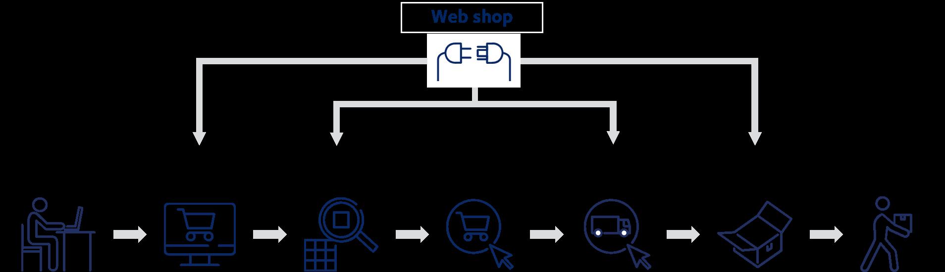 web shop ecommerce solutions