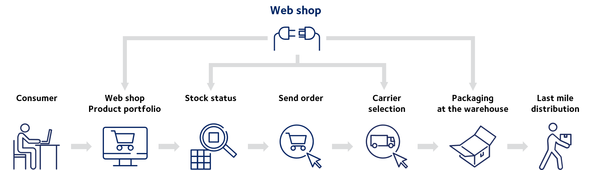 web shop ecommerce solutions