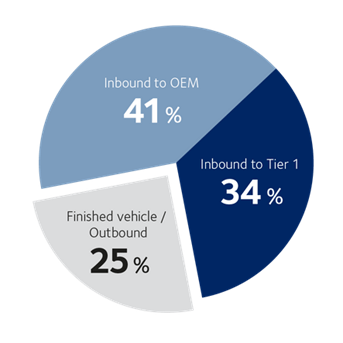 Transport Intelligence Report automotive