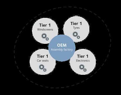 Optimisation to tier 2 automotive