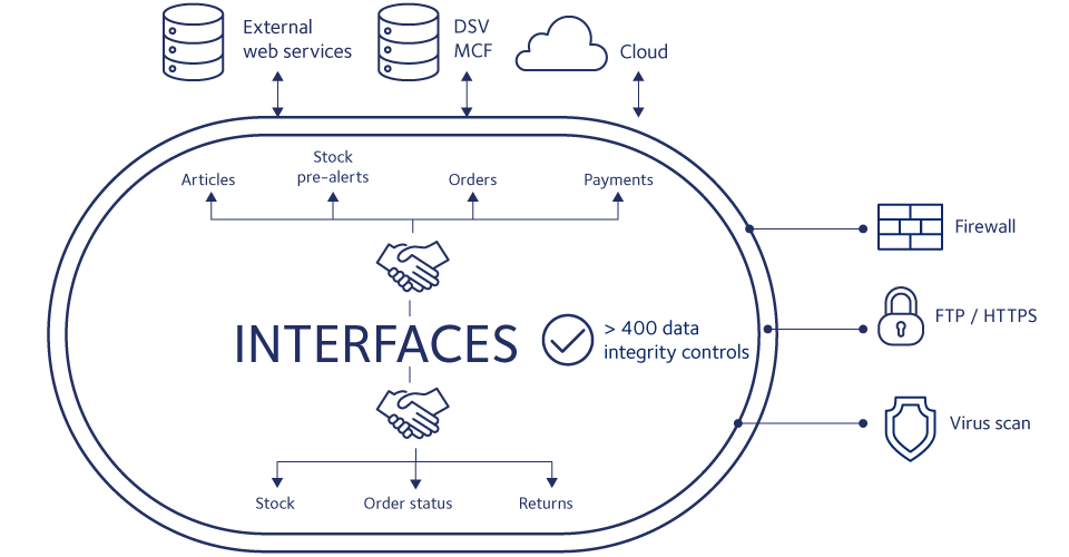 IT solutions interfaces