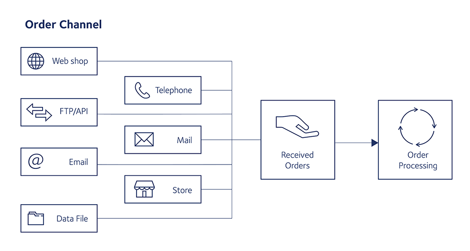 Multi-channel response handling