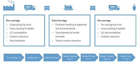 transport-trein-china-overzicht